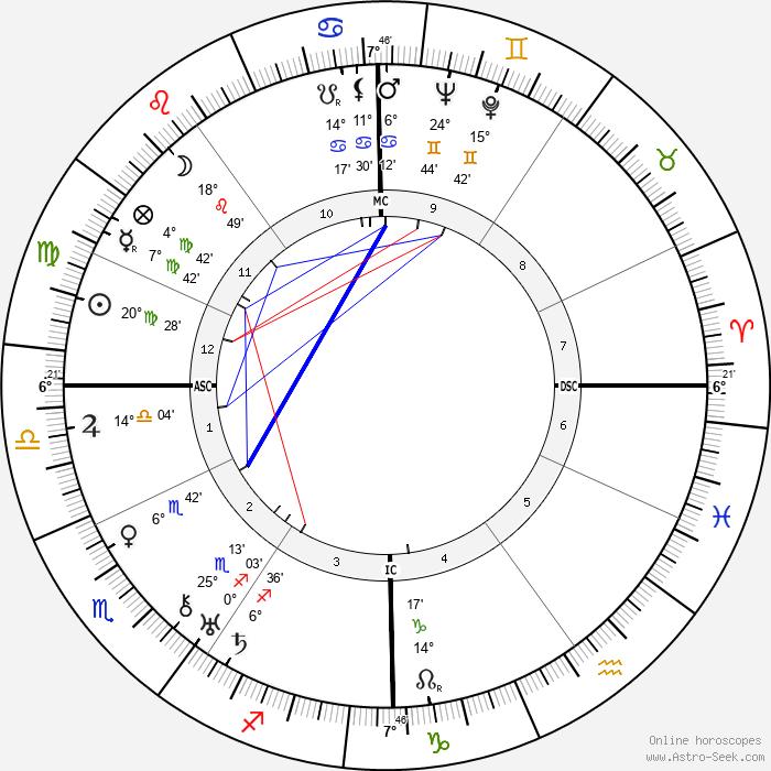 Roger Desormiere - Birth horoscope chart
