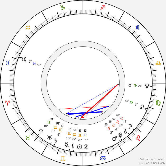Roger Ebert - Birth horoscope chart