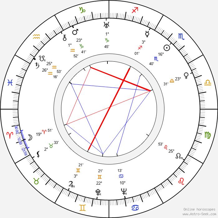 Roger Edens - Birth horoscope chart