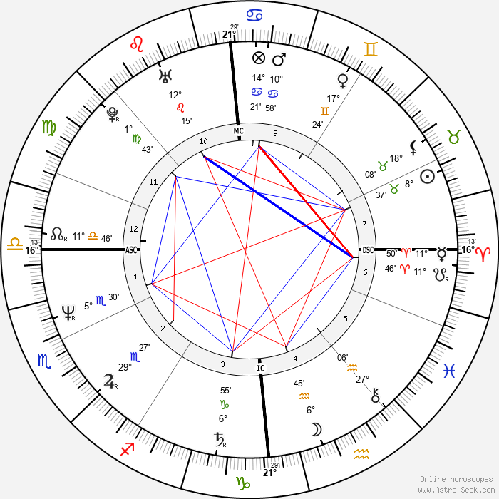 Roger Eno - Birth horoscope chart