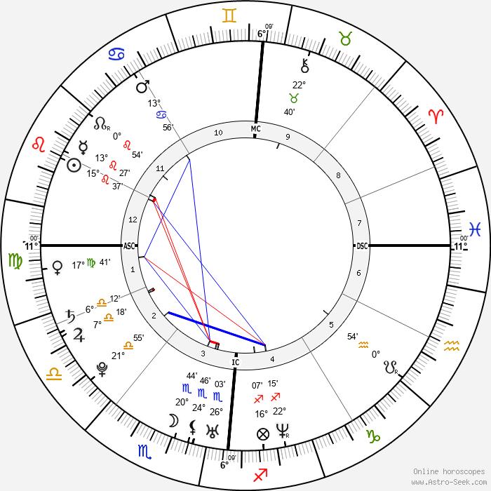 Roger Federer - Birth horoscope chart
