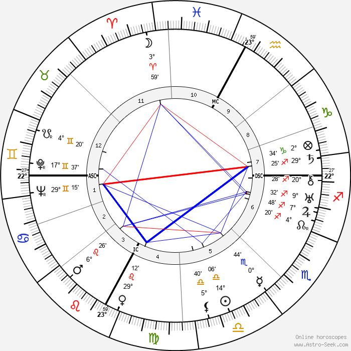 Roger François - Birth horoscope chart