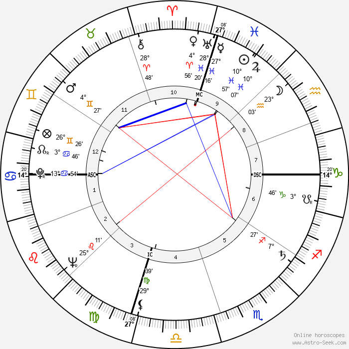 Roger Gade - Birth horoscope chart