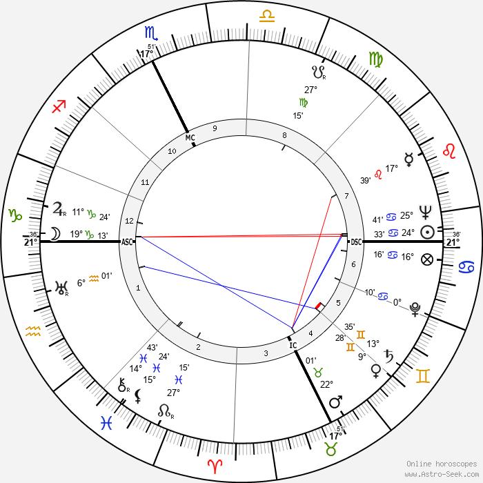 Roger Garaudy - Birth horoscope chart