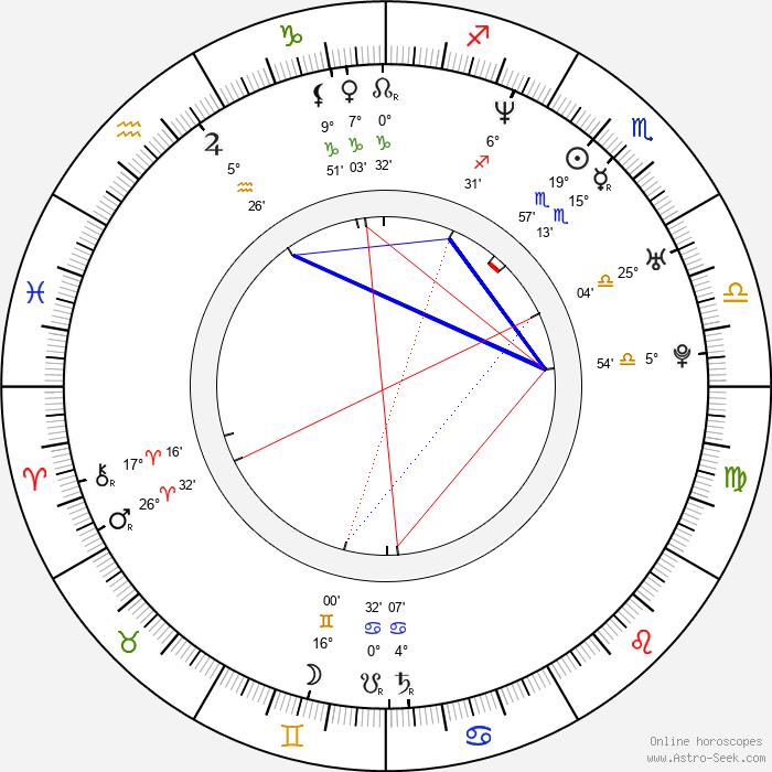Roger Gual - Birth horoscope chart