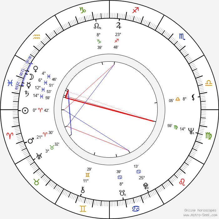 Roger Hammond - Birth horoscope chart