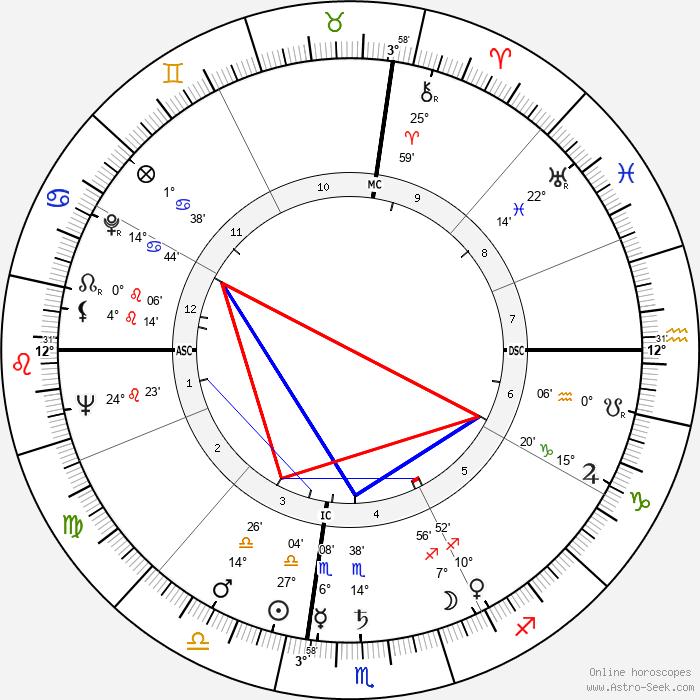 Roger Hanin - Birth horoscope chart