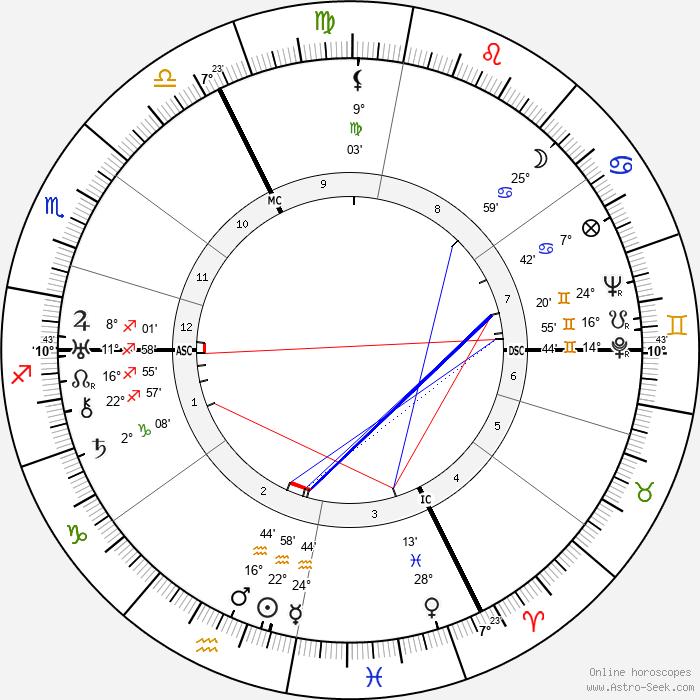 Roger Jean Heim - Birth horoscope chart