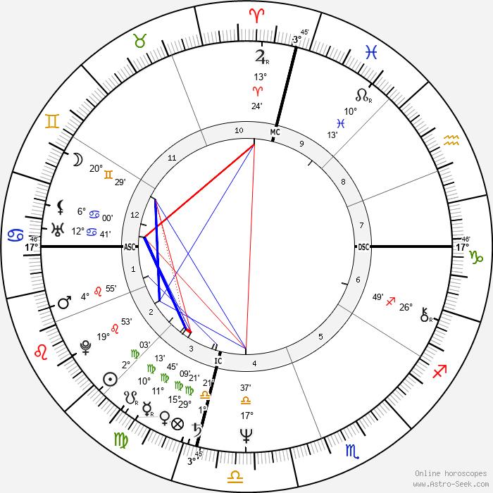 Roger Karoutchi - Birth horoscope chart
