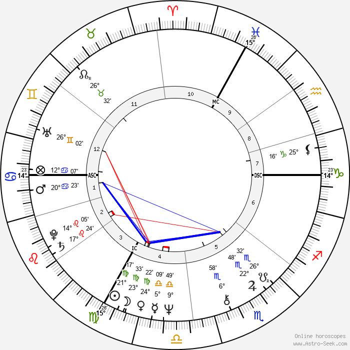 Roger Knobelspiess - Birth horoscope chart