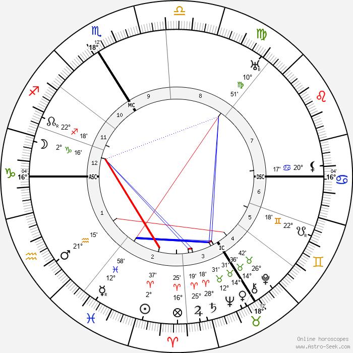Roger Martin Du Gard - Birth horoscope chart