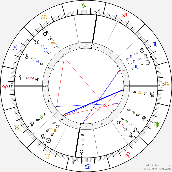 Roger Newdigate - Birth horoscope chart