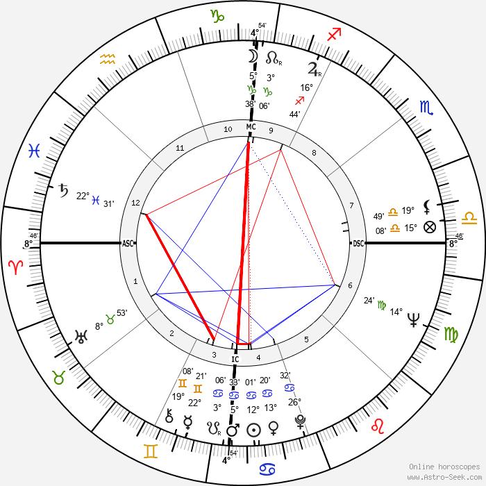 Roger Osborne - Birth horoscope chart