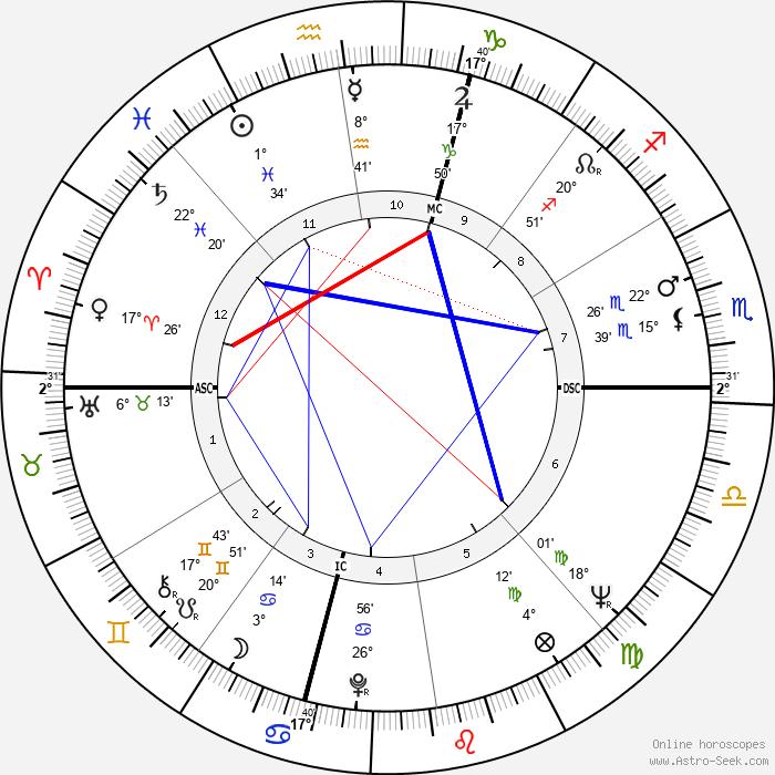 Roger Penske - Birth horoscope chart