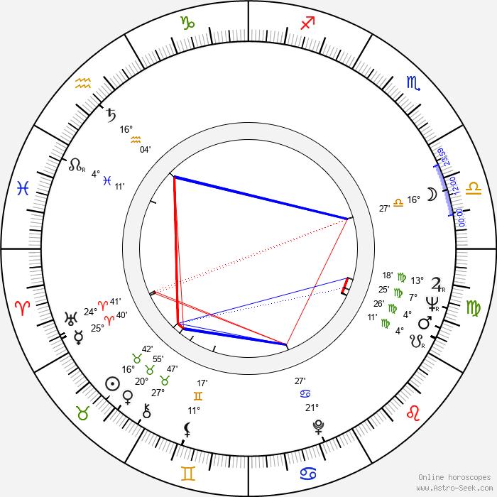 Roger Perry - Birth horoscope chart