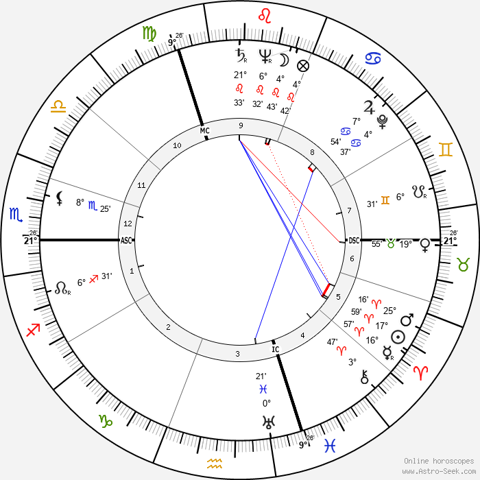 Roger Pigaut - Birth horoscope chart