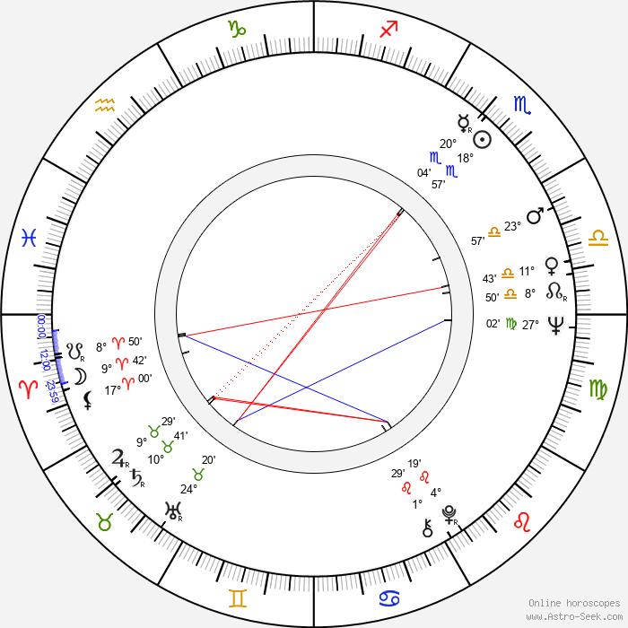 Roger Rathburn - Birth horoscope chart