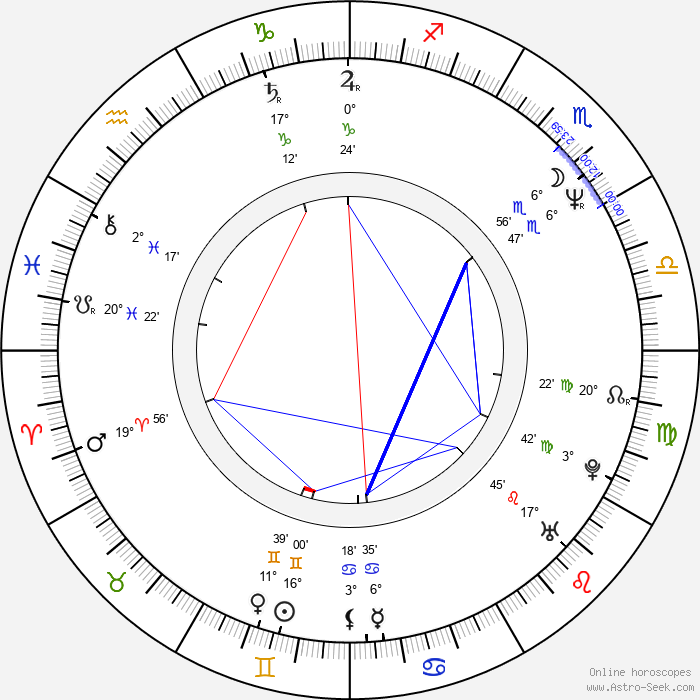 Roger Rose - Birth horoscope chart
