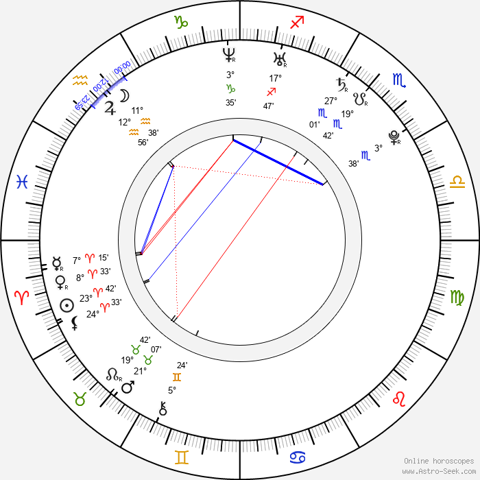 Roger Sands - Birth horoscope chart