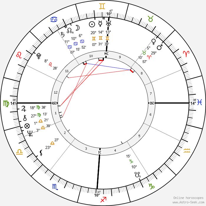 Roger Schawinski - Birth horoscope chart