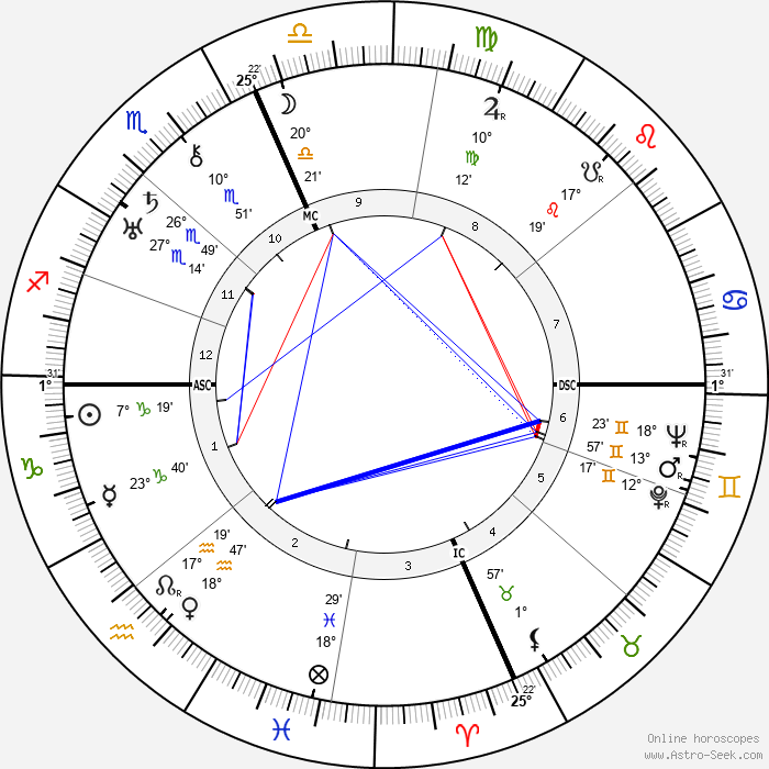 Roger Sessions - Birth horoscope chart