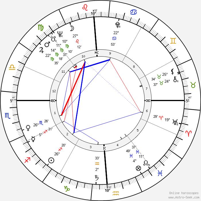 Roger Smith - Birth horoscope chart