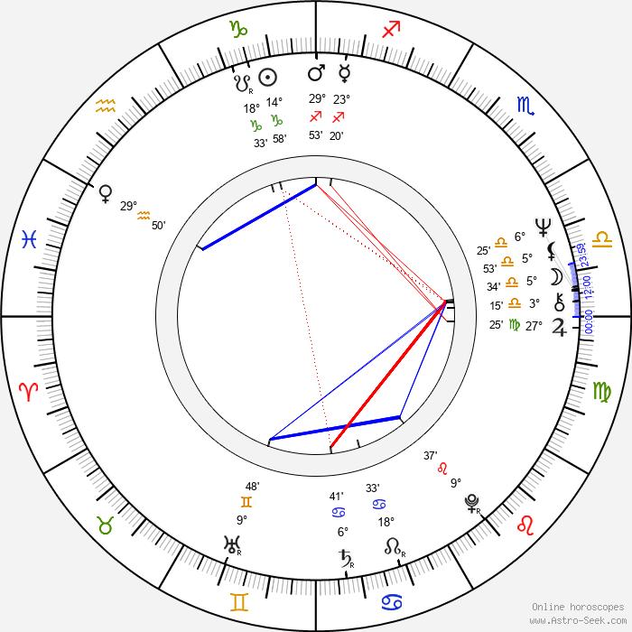 Roger Spottiswoode - Birth horoscope chart