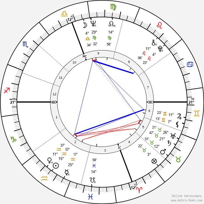 Roger Staubach - Birth horoscope chart