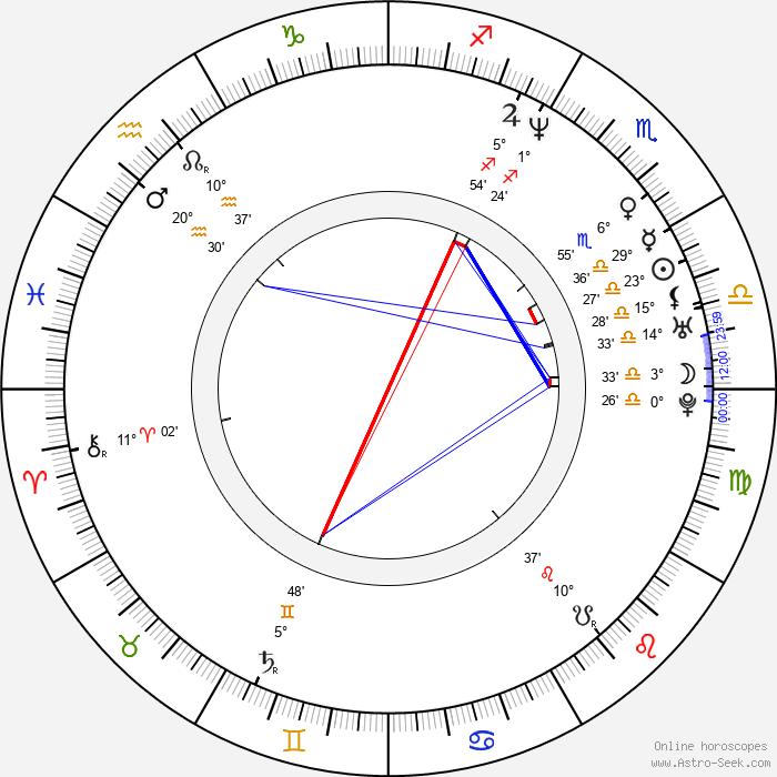Roger Tilling - Birth horoscope chart