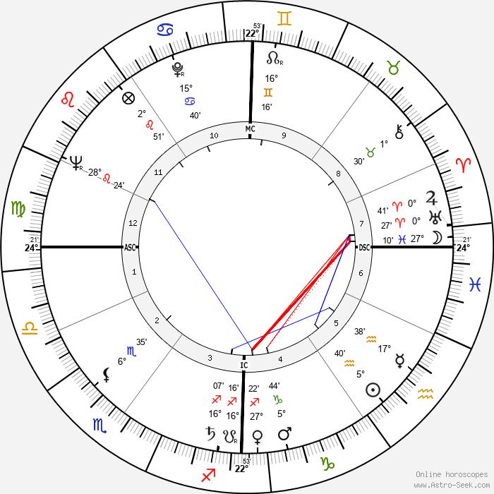 Roger Vadim - Birth horoscope chart
