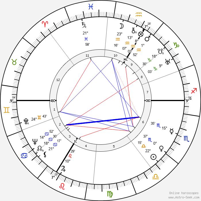 Roger Vailland - Birth horoscope chart
