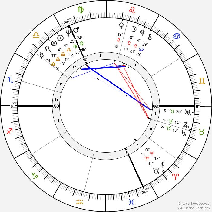 Roger van Hool - Birth horoscope chart