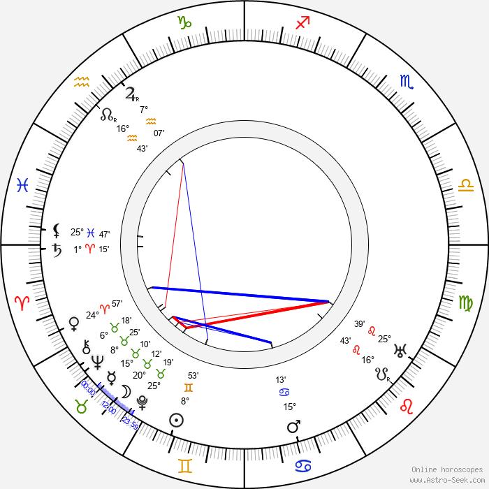 Roger Vincent - Birth horoscope chart