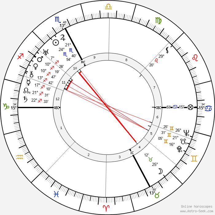 Roger Vitrac - Birth horoscope chart