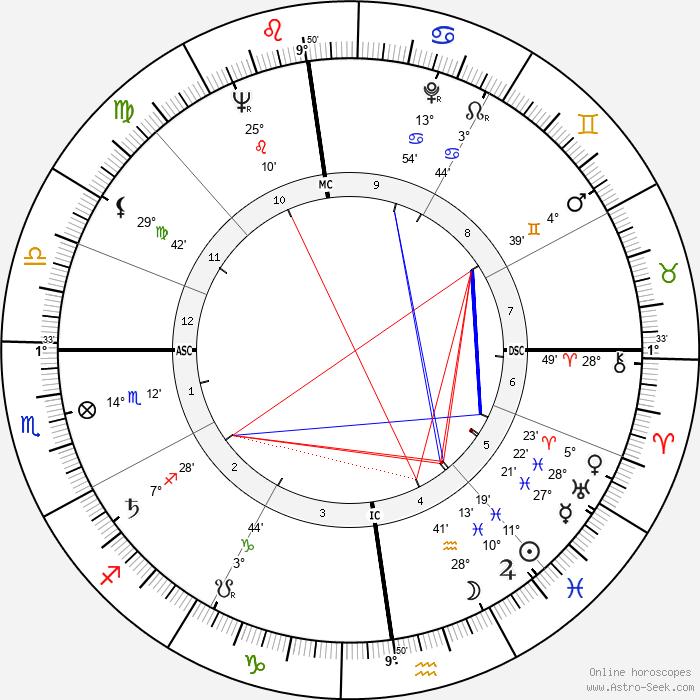 Roger Walkowiak - Birth horoscope chart