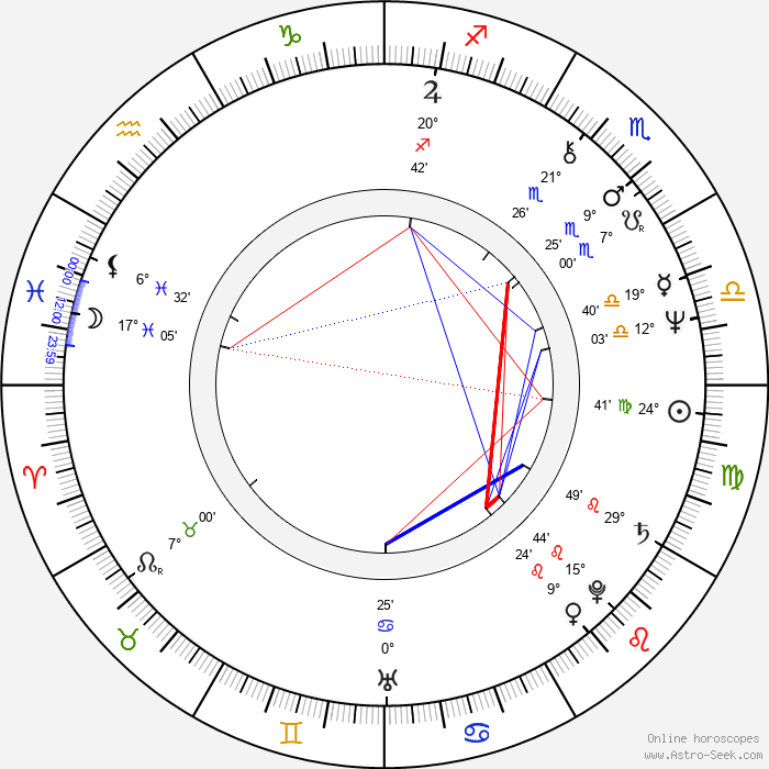 Roger Watkins - Birth horoscope chart