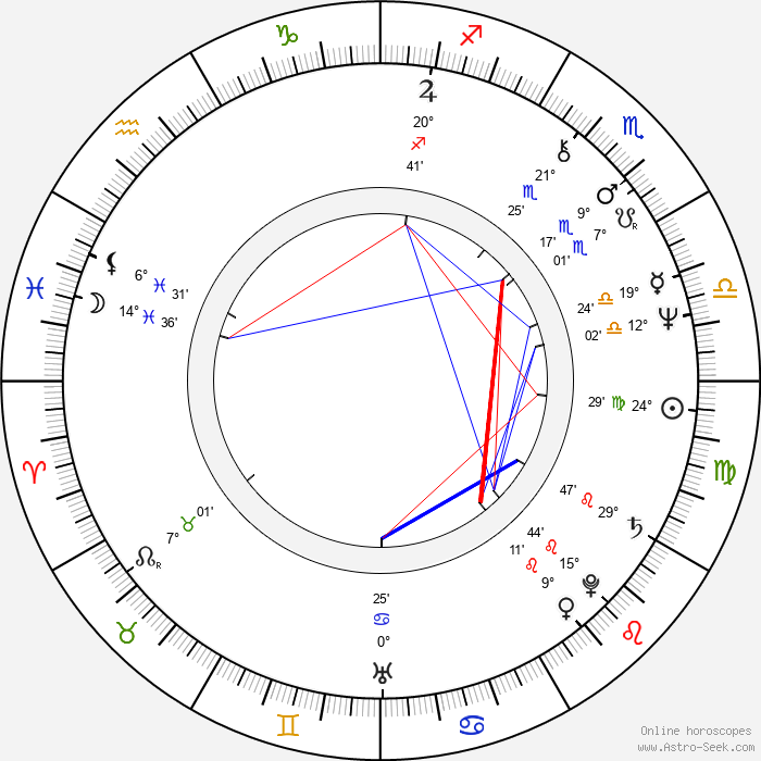 Roger Watkins - Birth horoscope chart