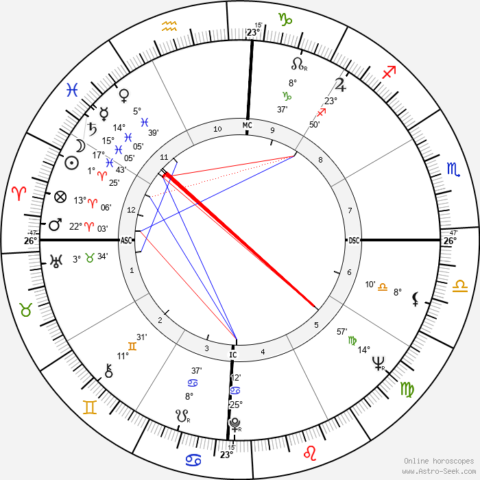 Roger Whittaker - Birth horoscope chart