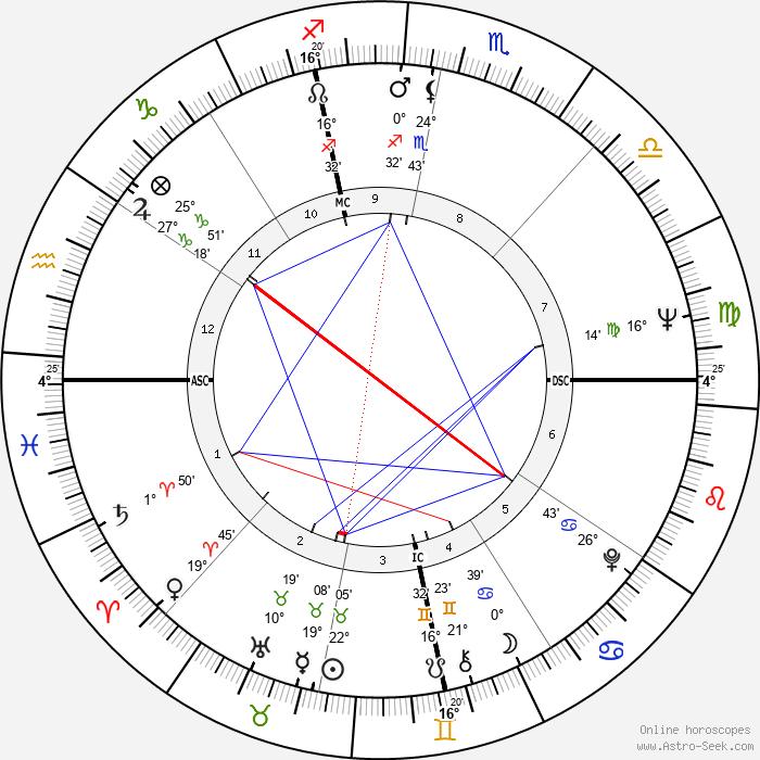 Roger Zelazny - Birth horoscope chart