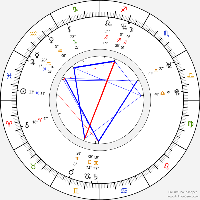 Rohit Shetty - Birth horoscope chart