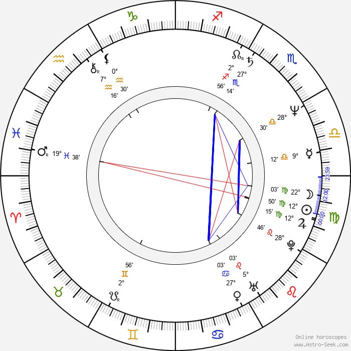 Roine Stolt - Birth horoscope chart