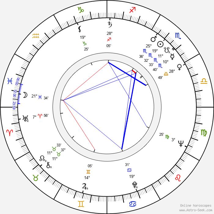 Rolan Bykov - Birth horoscope chart