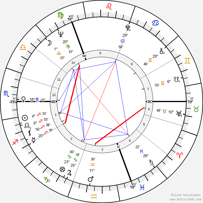 Roland Berger - Birth horoscope chart