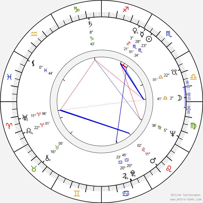 Roland Bertin - Birth horoscope chart