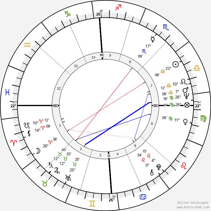Roland Castro - Birth horoscope chart