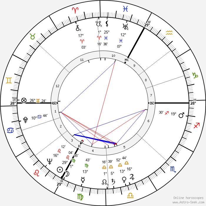 Roland Dumas - Birth horoscope chart
