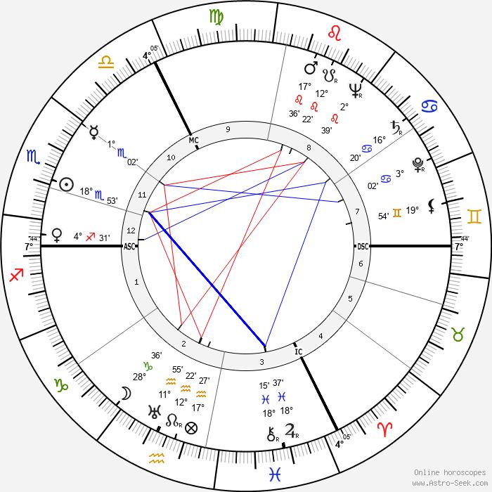 Roland Gérard Barthes - Birth horoscope chart