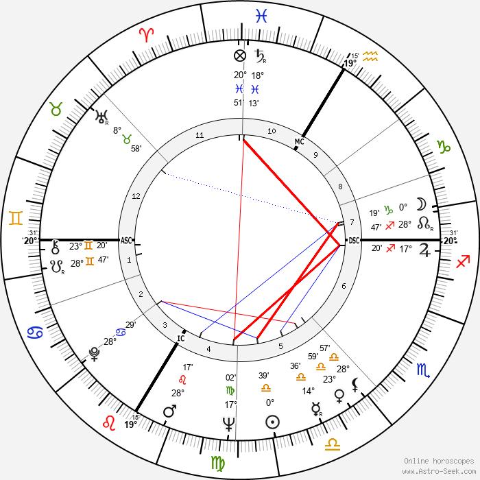 Roland Guillas - Birth horoscope chart