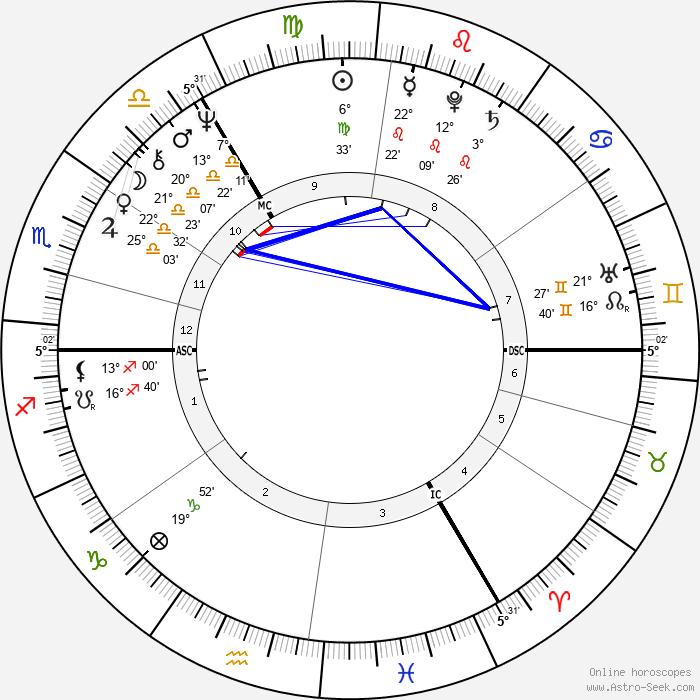 Roland Jakubowitz - Birth horoscope chart