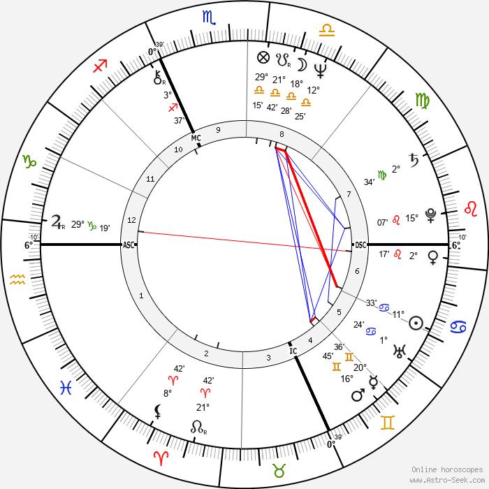 Roland Jan Magdane - Birth horoscope chart
